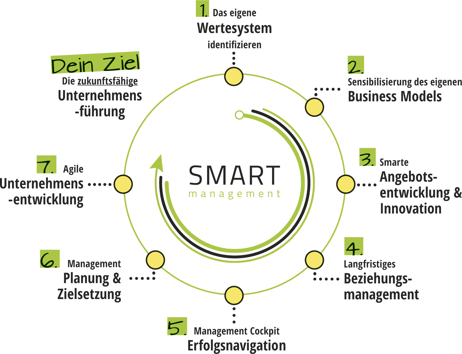 banner_smartmanagement_circle